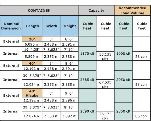 Shipping Container Sizes And Dimensions Google Search