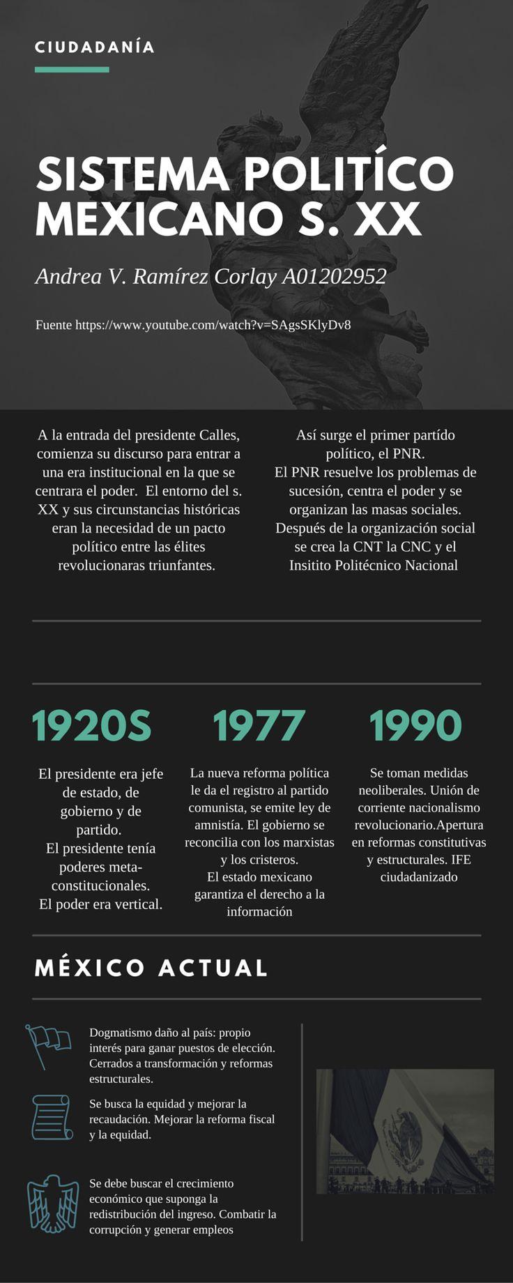 """Sistema Político Mexicano. Hecho en www.canva.com  Video de Gobierno de la República """"Discutamos México, XII Organizaciones políticas 74.- PRI"""" https://www.youtube.com/watch?v=SAgsSKlyDv8"""