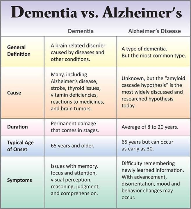 What can you do to avoid Alzheimer's disease? - Harvard Health