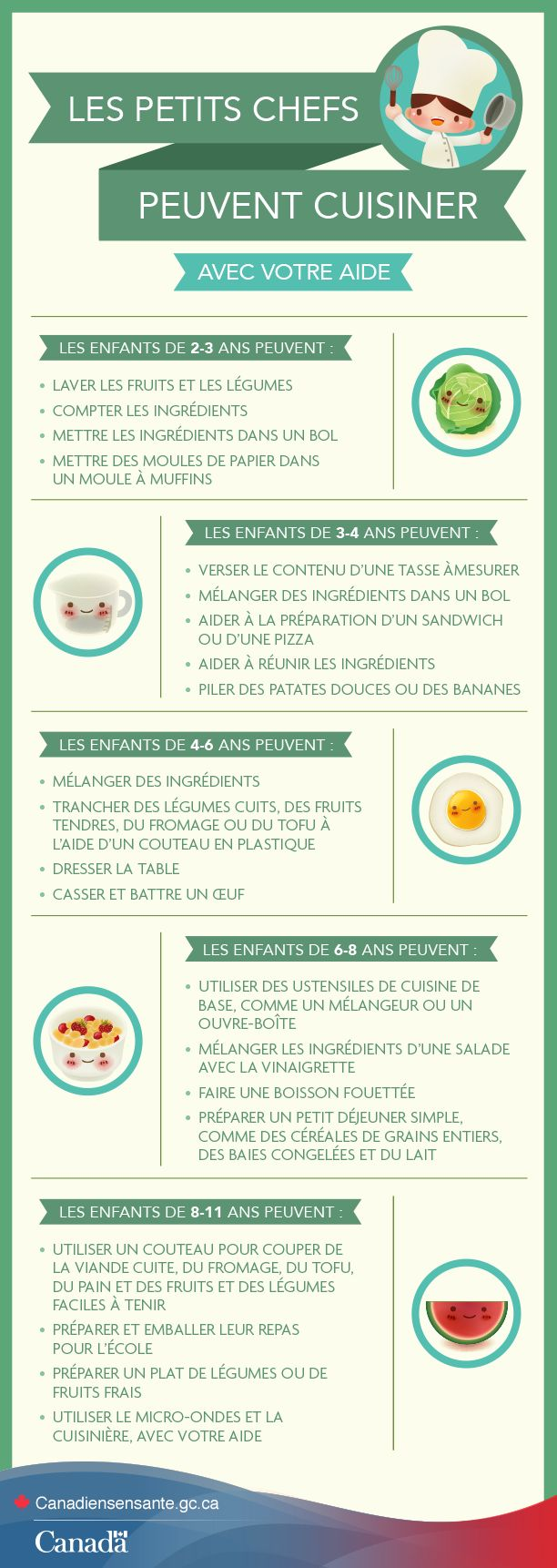 Cuisinez avec votre petit chef dès aujourd'hui http://www.canadiensensante.gc.ca/eating-nutrition/healthy-eating-saine-alimentation/cooking-kids-cuisiner-enfants-fra.php?utm_source=pinterest_hcdns&utm_medium=social&utm_content=Mar3_CookingKids_FR&utm_campaign=social_media_14