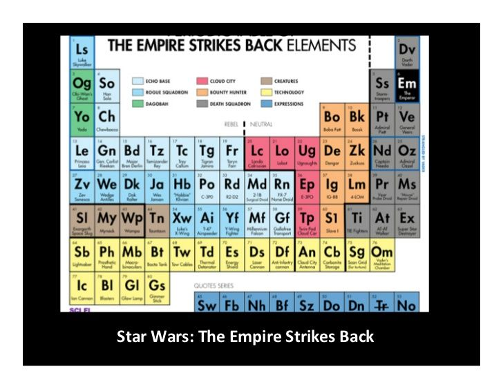 34 best periodic tables of images on pinterest periodic table periodic table of star wars google search urtaz Images