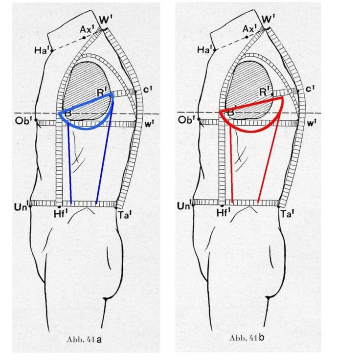 armhole height and width measurements in tailoring