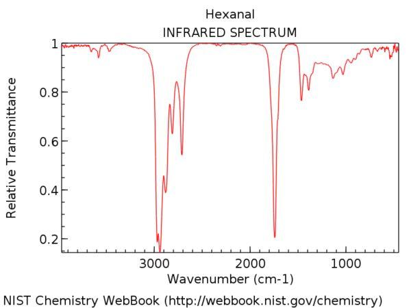 Infrared Spectroscopy: A Quick Primer On Interpreting Spectra — Master Organic Chemistry