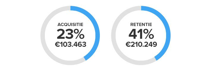 Acquisitie & Retentie KPI's
