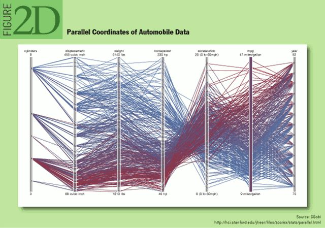 From a study of different visualization techniques, mapping 7 data points about automobiles.