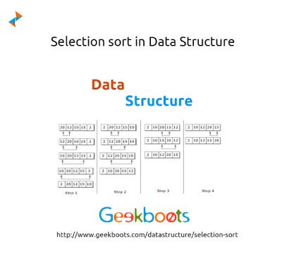 #SelectionSort is an in-place comparison sorting algorithm. Selection sort is among the simplest of sorting techniques and it work very well for small data. Selection sort has a quite important application because each item is actually moved at most once, Section sort is a method of choice for sorting files with very large records and small keys. #dataStructure http://blog.geekboots.com/2014/11/selection-sort.html