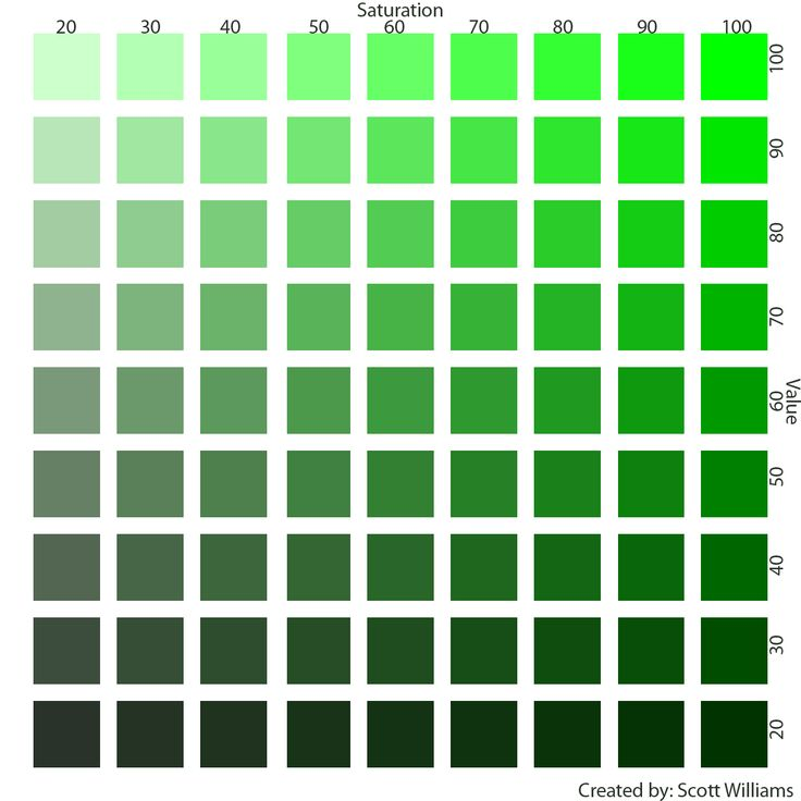 color_sat_and_value_chart_green.png | Zyla Colors ...