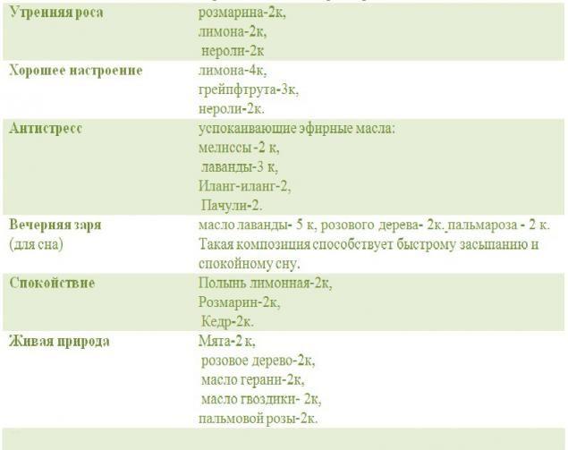 Композиции (смеси) эфирных масел (в таблице). - Ярмарка Мастеров - ручная работа, handmade