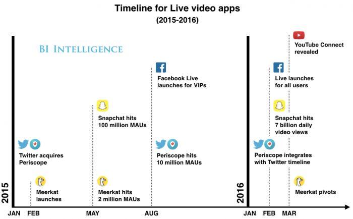 L'essor de la video live sur les réseaux sociaux depuis 2015 #periscope #Twitter #facebook #youtube #snapchat