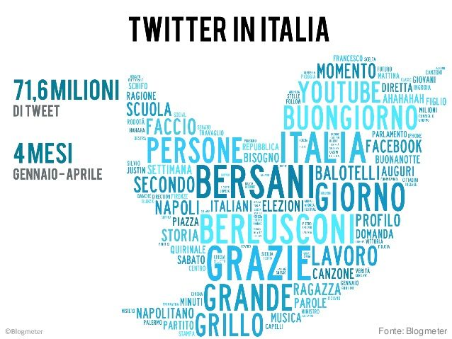 #twitter in italia #blogmeter