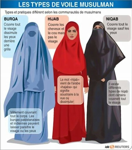 Type of hijab
