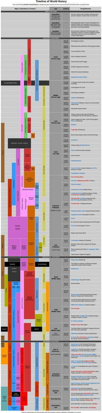 Linha do Tempo da História Mundial. Maiores civilizações e poderes.