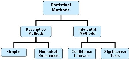 statistical methods help to: For analysis of statistics data, you typically use software such as r, spss, stata   that may help you decide which type of statistical analysis is best for your  project.