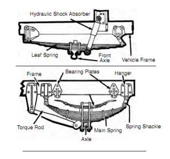 Suspension And Exhaust Systems High Road Online Cdl
