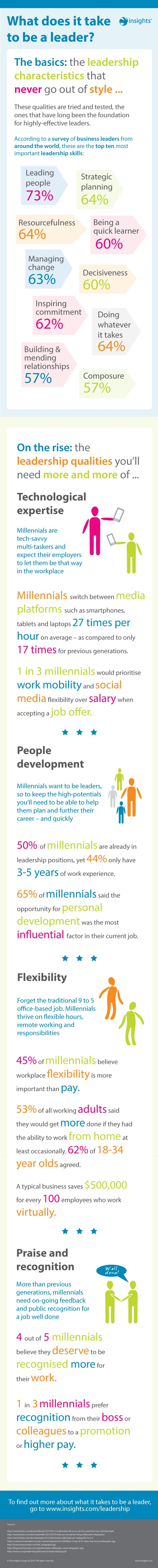 What does it take to be a leader? This infographic looks at the top 10 most important leadership skills...