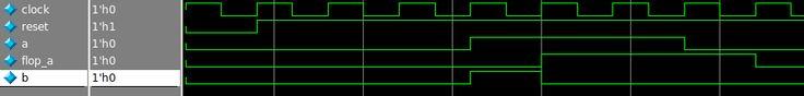 Rising Edge Detection Verilog Code Waveform