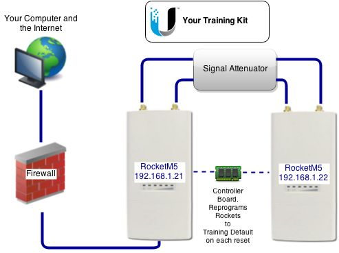 You have access to real Ubiquiti hardware during your training.