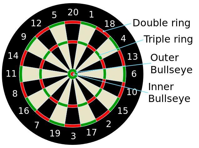 Dartboard diagram.svg