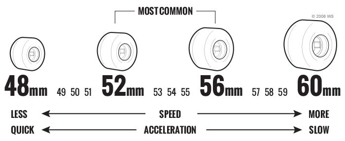 Skateboard Wheels Buying Guide - get the best tricks, tips and how-to's from our handy resource guides at Warehouse Skateboards.