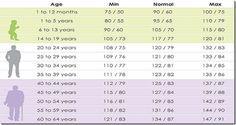 tabla de presion alterial