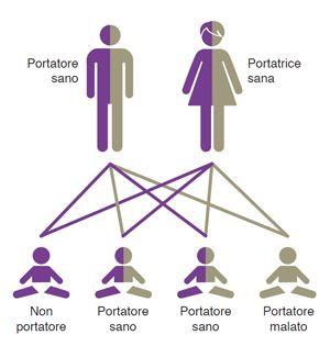 Test di Rilevazione di Malattie Genetiche