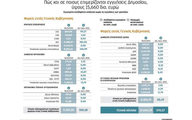 «Κρυφό χρέος» 15,6 δισ. από εγγυήσεις Δημοσίου | ΠΟΛΙΤΙΚΗ | Η ΚΑΘΗΜΕΡΙΝΗ