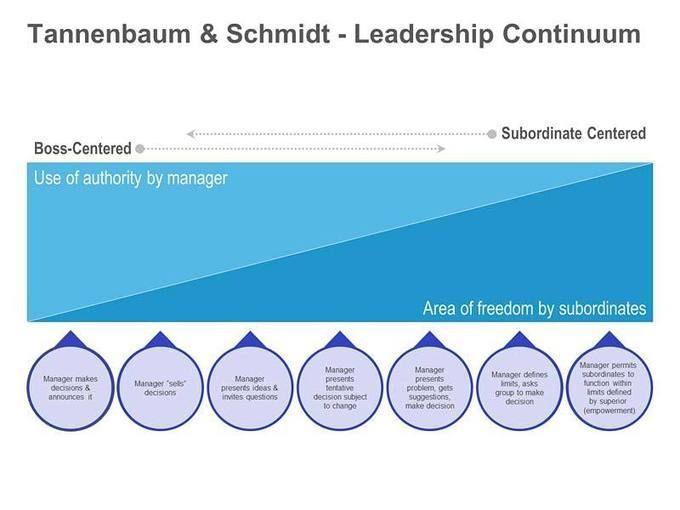 Tannenbaum-Schmidt Leadership Continuum