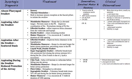 Motor Speech Disorders Cheat Sheet, Dysphagia & Other Evaluation Documents. Links To Cookie