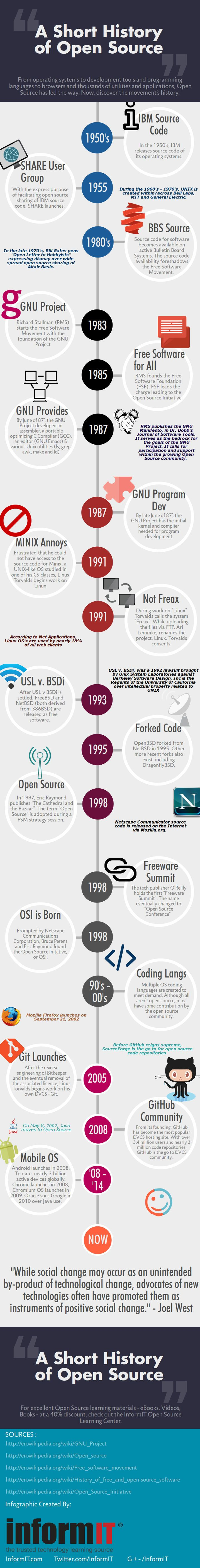 Breve Historia del Open Source / Short History of Open Source #infographic