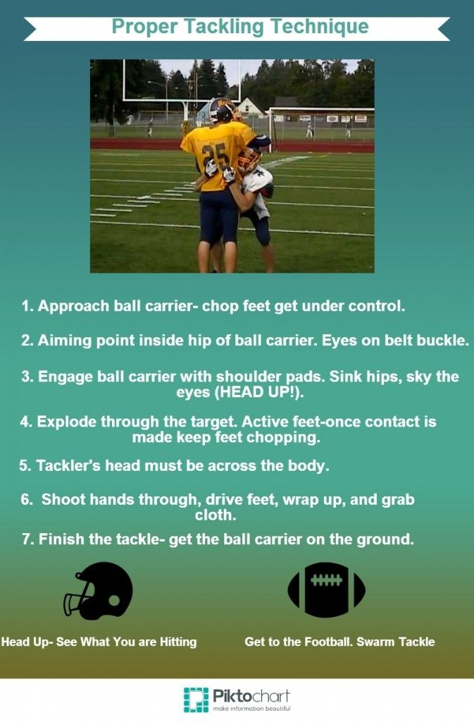 Youth Football Coaches Guide: How to Tackle Safely and Effectively. #YouthFootball