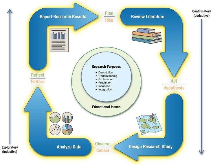 Best Research Images On   Action Research Curriculum