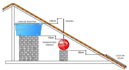 Dimensões mínimas do barrilete com aquecimento solar