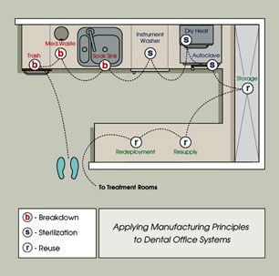 Sterilization work flow design by dental office design for Office design ergonomics