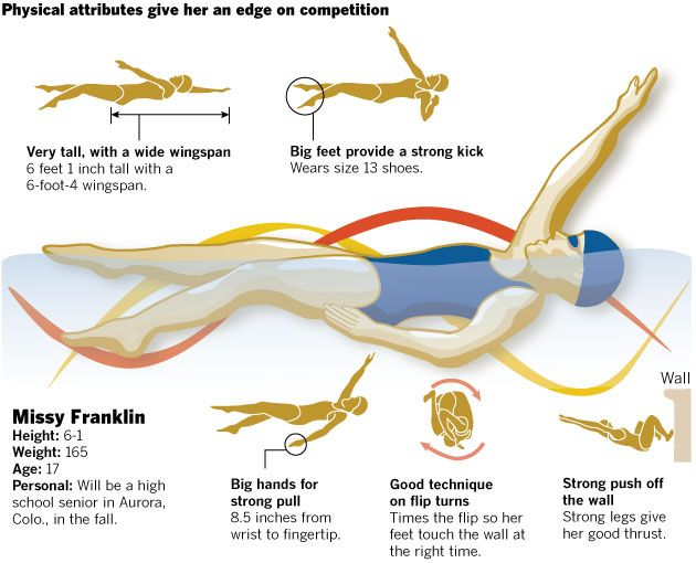 Graphic: Olympics: Swimming and diving - Data Desk - Los Angeles Times