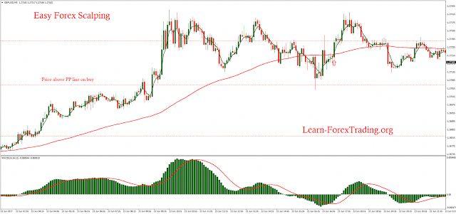Forex trendline trading example ForexTradingInfo Forex Trading