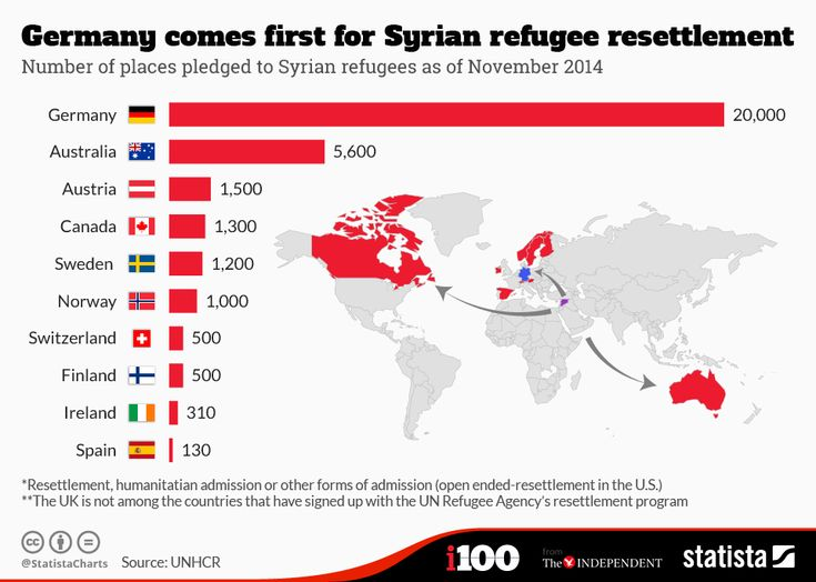 UN latest numbers of refugees Syria Crisis - Google Search