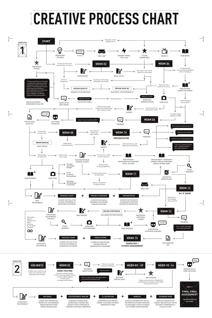 Wonderful • Creative Process Chart   The process chart contains the documentation process and insights of the project, titled 'Wonderful'. Its design was to illustrate a step-by-step process from the project's initial idea to its final completion over the course of one year.