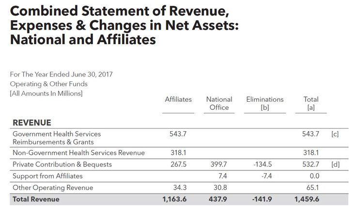 Planned Parenthood President Cecile Richards (Screen Capture)(CNSNews.com) - Planned Parenthood says its affiliates did 321,384 abortions in the fiscal year that ended on Sept.