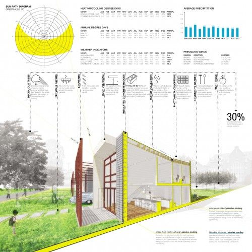 South Region / Habitat for Humanity's Sustainable Home Design Competition