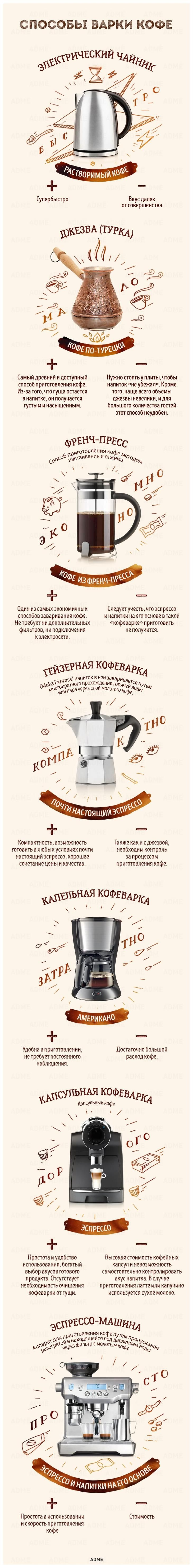 Гид по кофе.