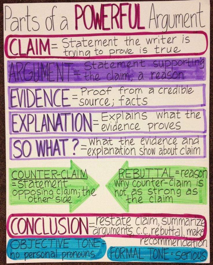 Argument writing anchor chart based on Toulmin Model -- good for persuasive speeches