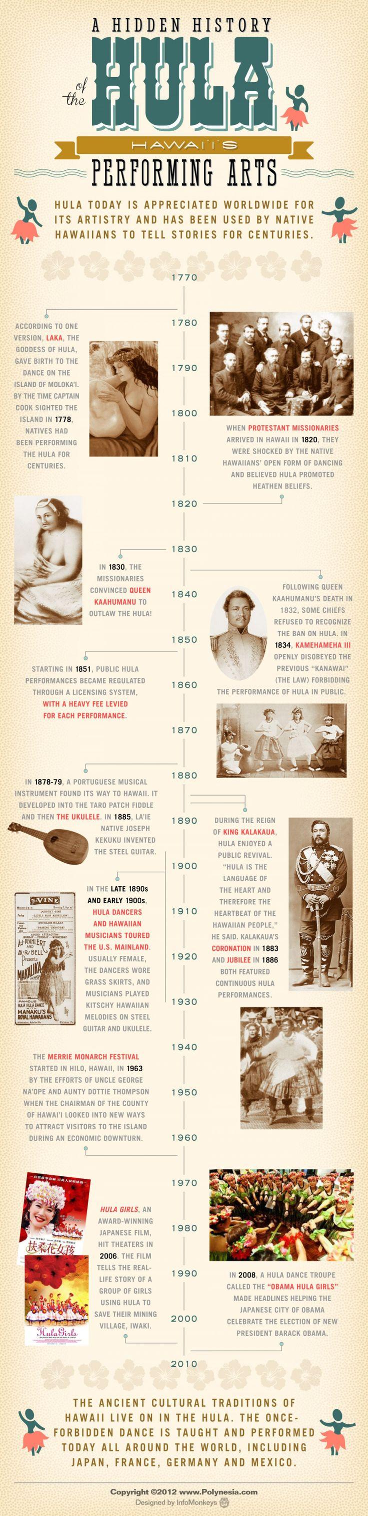 History of the Hula Infographic . Les anciennes traditions culturelles d'Hawaï vivent dans la danse polynésienne. La danse est enseignée et réalisée aujourd'hui dans le monde entier,
