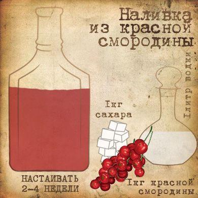 Рецепт: Наливка из красной смородины