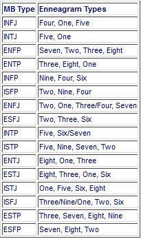 MBTI & enneagram corresponding numbers ENFP 2,7,8,3