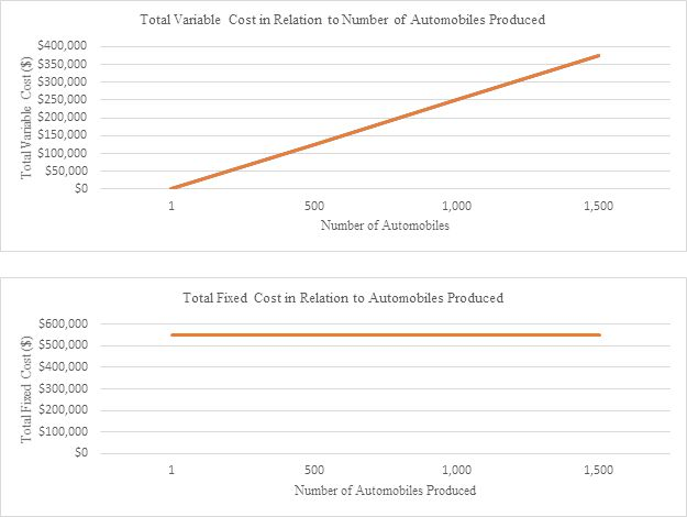 Fixed and Variable Costs | Variables, Fixed cost