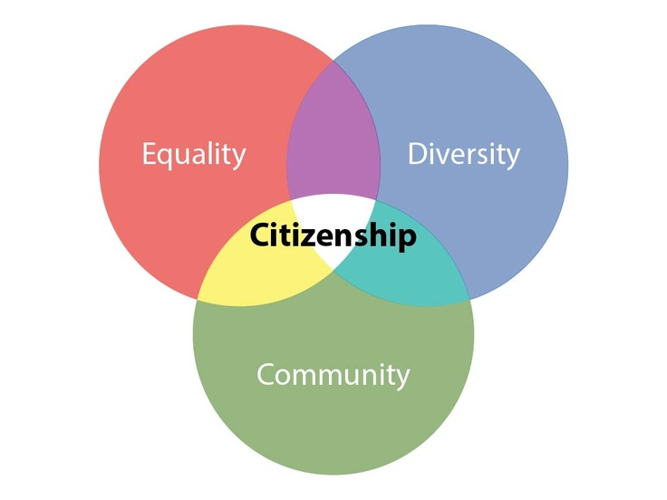 The Beauty Of True Citizenship Is That It Allows Us To
