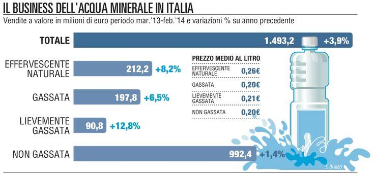 Minerale, il business sgasato. Le famiglie tornano al rubinetto. #minerale #business #famiglia #sostenibilità #ambiente