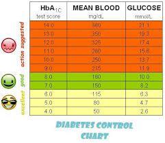 glucose reading chart