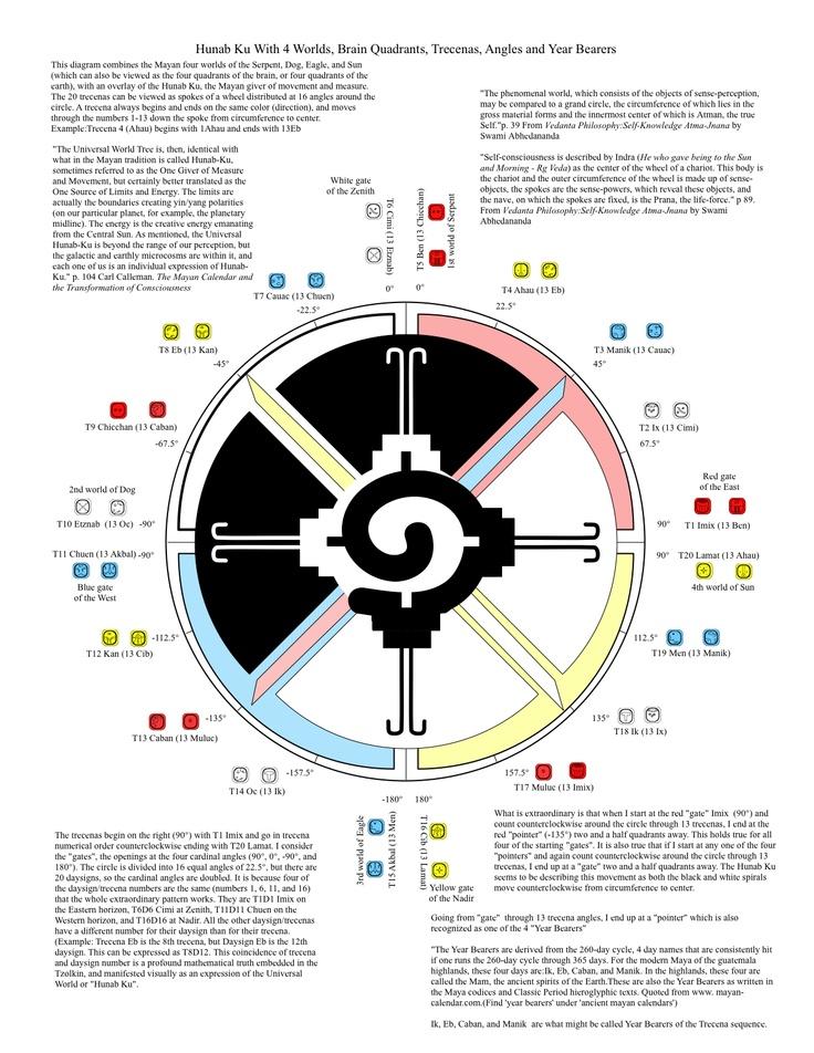 for big brains  http://www.tzolkintypes.com/wp-content/uploads/2009/03/hunab-ku-trecena-quadrants.jpg