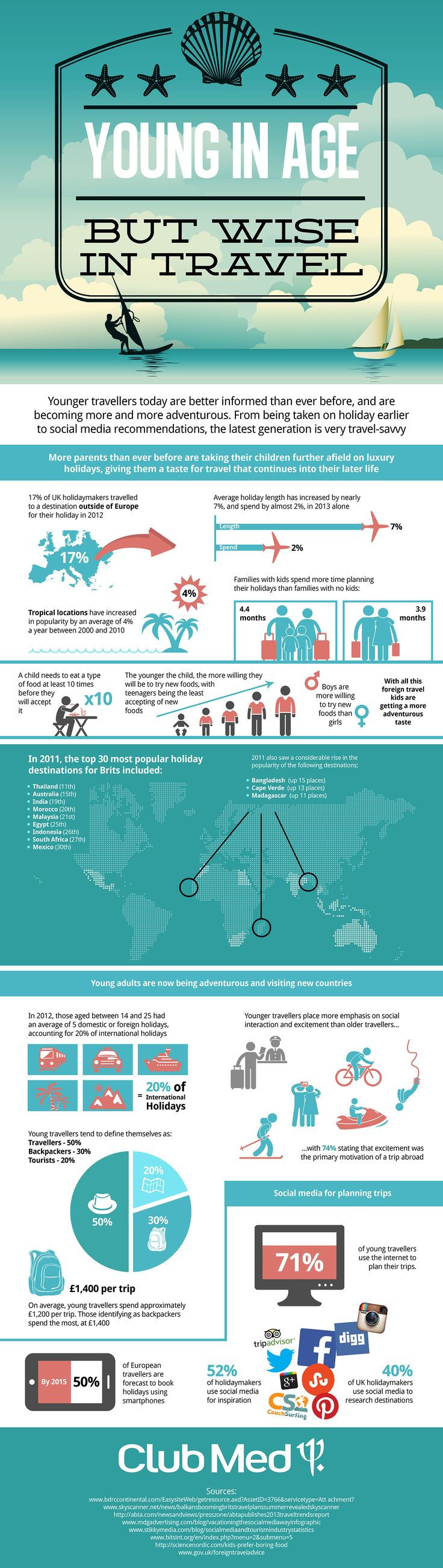 Young In Age But Wise in Travel – Young Travellers Infographic | Club Med